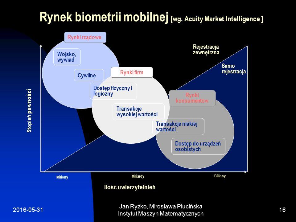 2016-05-31 Jan Ryżko, Mirosława Plucińska Instytut Maszyn Matematycznych 16 Rynek biometrii mobilnej [wg.
