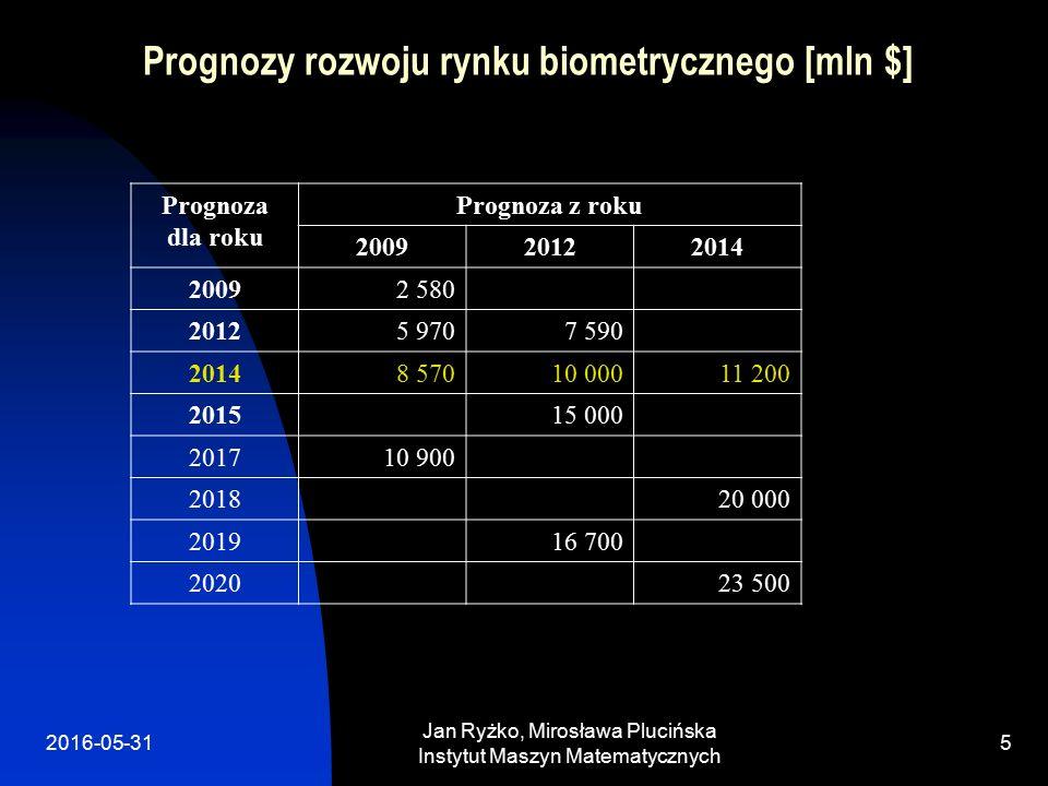 Jan Ryżko, Mirosława Plucińska Instytut Maszyn Matematycznych 5 Prognozy rozwoju rynku biometrycznego [mln $] Prognoza dla roku Prognoza z roku 200920122014 20092 580 20125 9707 590 20148 57010 00011 200 201515 000 201710 900 201820 000 201916 700 202023 500