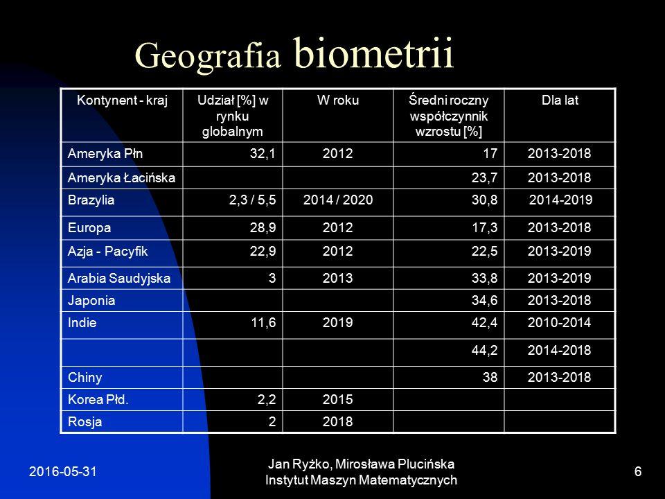 Geografia biometrii Kontynent - krajUdział [%] w rynku globalnym W rokuŚredni roczny współczynnik wzrostu [%] Dla lat Ameryka Płn32,12012172013-2018 Ameryka Łacińska23,72013-2018 Brazylia2,3 / 5,52014 / 202030,8 2014-2019 Europa28,9201217,32013-2018 Azja - Pacyfik22,9201222,52013-2019 Arabia Saudyjska3201333,82013-2019 Japonia34,62013-2018 Indie11,6201942,42010-2014 44,22014-2018 Chiny382013-2018 Korea Płd.2,22015 Rosja22018 Jan Ryżko, Mirosława Plucińska Instytut Maszyn Matematycznych 2016-05-316