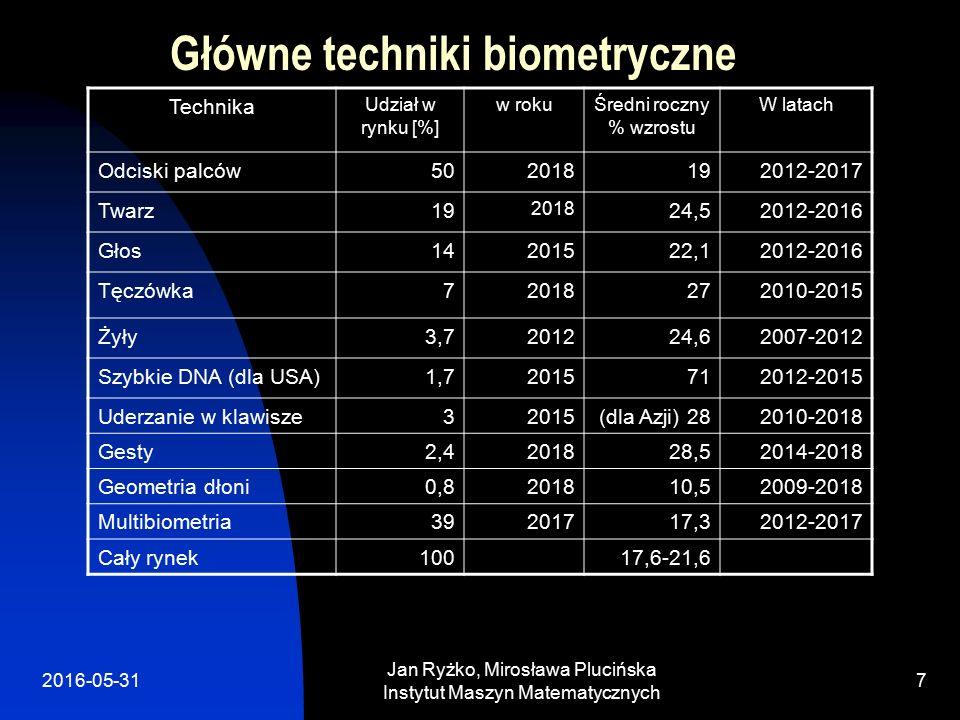 2016-05-31 Jan Ryżko, Mirosława Plucińska Instytut Maszyn Matematycznych 8 Odciski palców Żyły