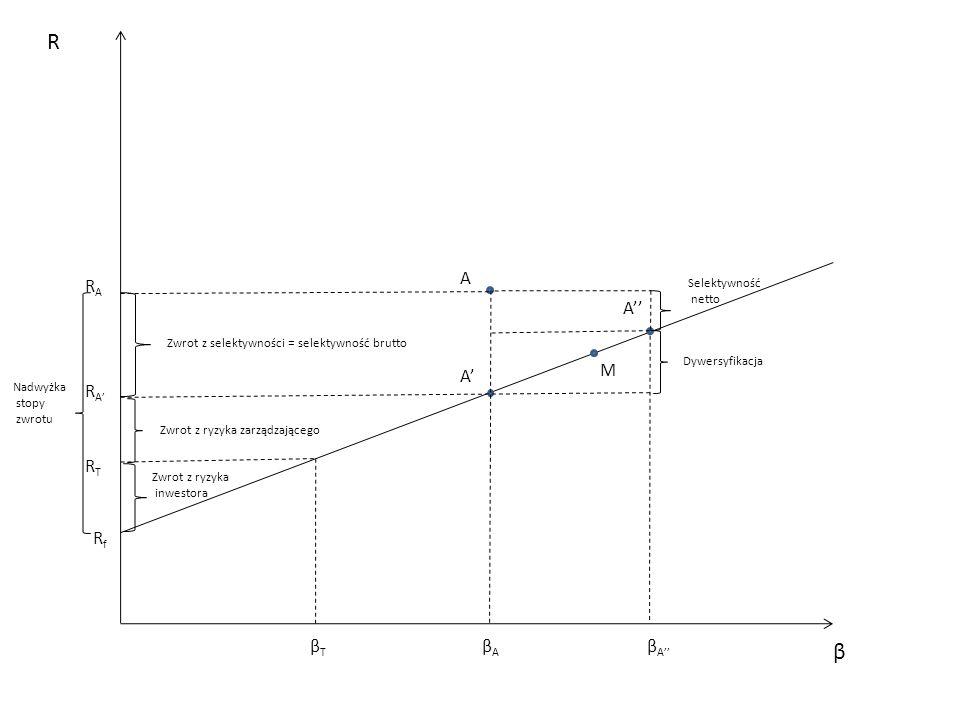 A' A A'' β R RfRf RTRT βTβT βAβA β A'' R A' RARA Nadwyżka stopy zwrotu Zwrot z ryzyka inwestora Zwrot z ryzyka zarządzającego Zwrot z selektywności =