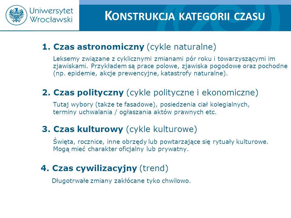 K ONSTRUKCJA KATEGORII CZASU 1. Czas astronomiczny (cykle naturalne) Leksemy związane z cyklicznymi zmianami pór roku i towarzyszącymi im zjawiskami.