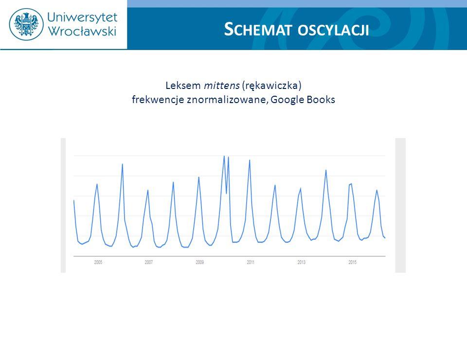 S CHEMAT OSCYLACJI Leksem mittens (rękawiczka) frekwencje znormalizowane, Google Books