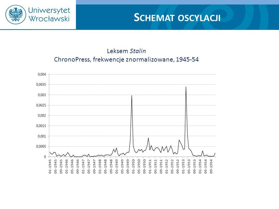 S CHEMAT OSCYLACJI Leksem Stalin ChronoPress, frekwencje znormalizowane, 1945-54
