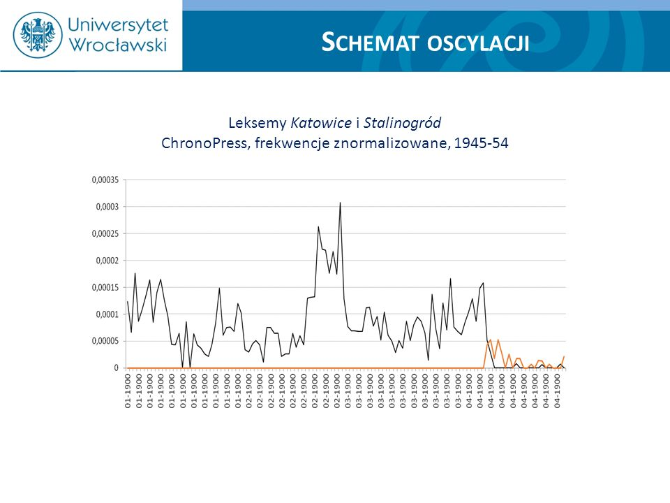 S CHEMAT OSCYLACJI Leksemy Katowice i Stalinogród ChronoPress, frekwencje znormalizowane, 1945-54