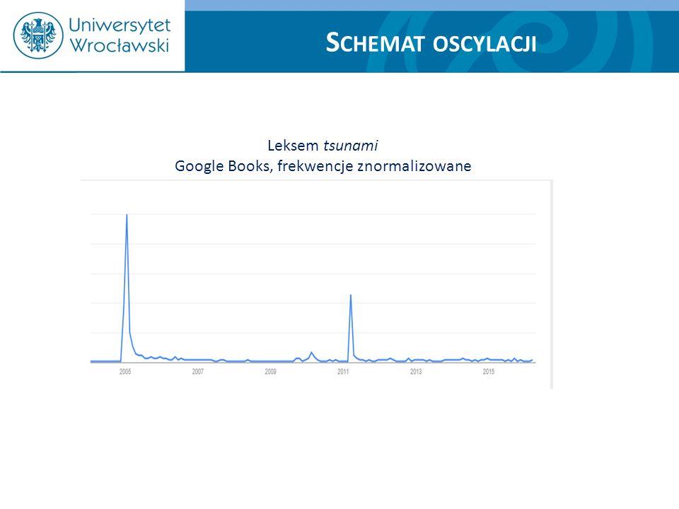 S CHEMAT OSCYLACJI Leksem tsunami Google Books, frekwencje znormalizowane