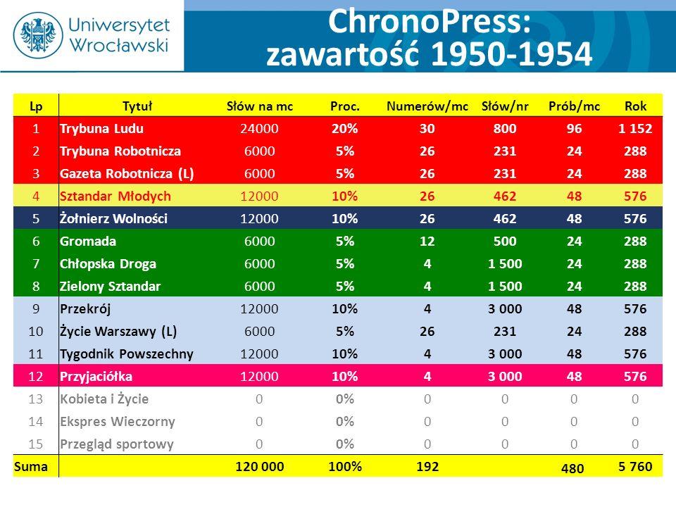 ChronoPress: zawartość 1950-1954 LpTytułSłów na mcProc.Numerów/mcSłów/nrPrób/mcRok 1Trybuna Ludu2400020%30800961 152 2Trybuna Robotnicza60005%26231242