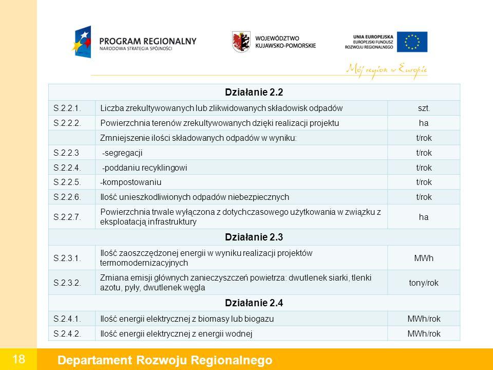 18 Departament Rozwoju Regionalnego Działanie 2.2 S.2.2.1.Liczba zrekultywowanych lub zlikwidowanych składowisk odpadówszt.