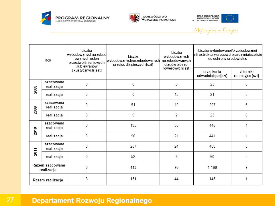 27 Departament Rozwoju Regionalnego W Rok Liczba wybudowanych/przebud owanych osłon przeciwolśnieniowych i/lub ekranów akustycznych [szt] Liczba wybudowanych/przebudowanych przejść dla pieszych [szt] Liczba wybudowanych /przebudowanych ciągów pieszo- rowerowych [szt] Liczba wybudowanej/przebudowanej infrastruktury drogowej przyczyniającej się do ochrony środowiska: urządzenia odwadniające [szt] zbiorniki retencyjne [szt] 2008 szacowana realizacja 000230 realizacja0015210 2009 szacowana realizacja 051102976 realizacja092230 2010 szacowana realizacja 3185364401 realizacja390214411 2011 szacowana realizacja 0207244080 realizacja0526600 Razem szacowana realizacja 3443701 1687 Razem realizacja 3151441451