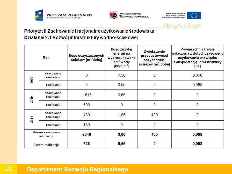 28 Departament Rozwoju Regionalnego W Priorytet II Zachowanie i racjonalne użytkowanie środowiska Działanie 2.1 Rozwój infrastruktury wodno-ściekowej Rok Ilość oczyszczonych ścieków [m 3 /dobę] Ilość zużytej energii na wyprodukowane 1m 3 wody [kWh/m 3 ] Zwiększenie przepustowości oczyszczalni ścieków [m 3 /dobę] Powierzchnia trwale wyłączona z dotychczasowego użytkowania w związku z eksploatacją infrastruktury [ha] 2009 szacowana realizacja 00,5600,068 realizacja 00,5600,068 2010 szacowana realizacja 1 6160,6500 realizacja 598000 2011 szacowana realizacja 4301,854000 realizacja 130000 Razem szacowana realizacja 20463,064000,068 Razem realizacja 7280,5600,068