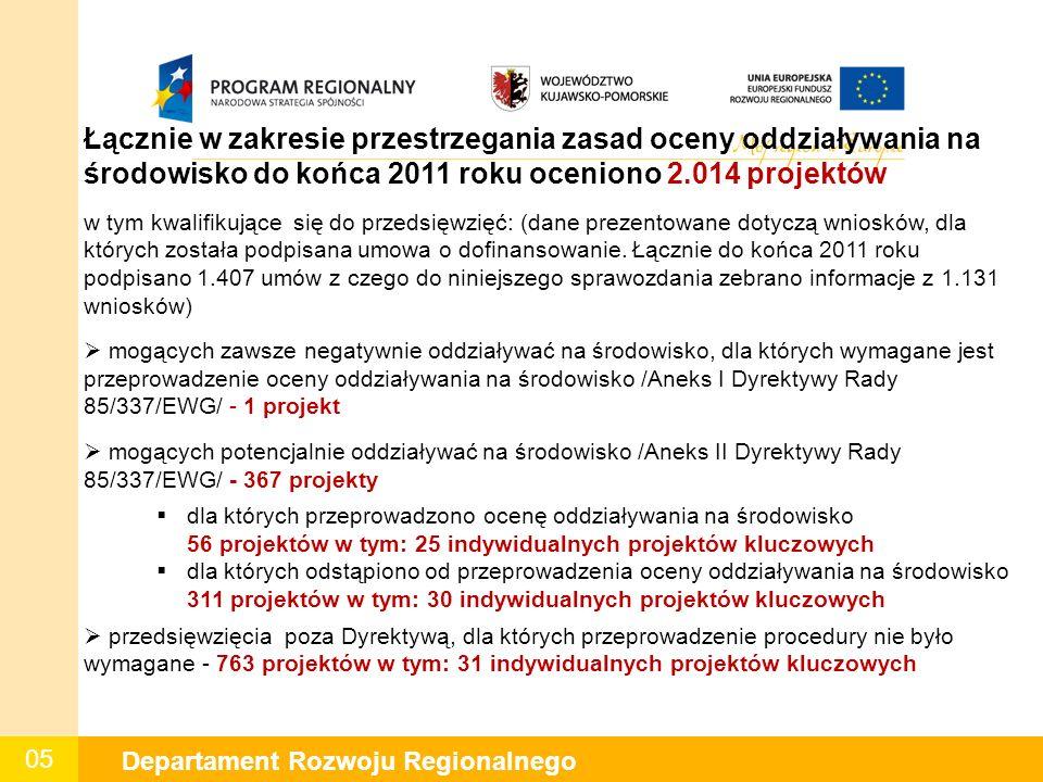05 Departament Rozwoju Regionalnego Łącznie w zakresie przestrzegania zasad oceny oddziaływania na środowisko do końca 2011 roku oceniono 2.014 projektów w tym kwalifikujące się do przedsięwzięć: (dane prezentowane dotyczą wniosków, dla których została podpisana umowa o dofinansowanie.