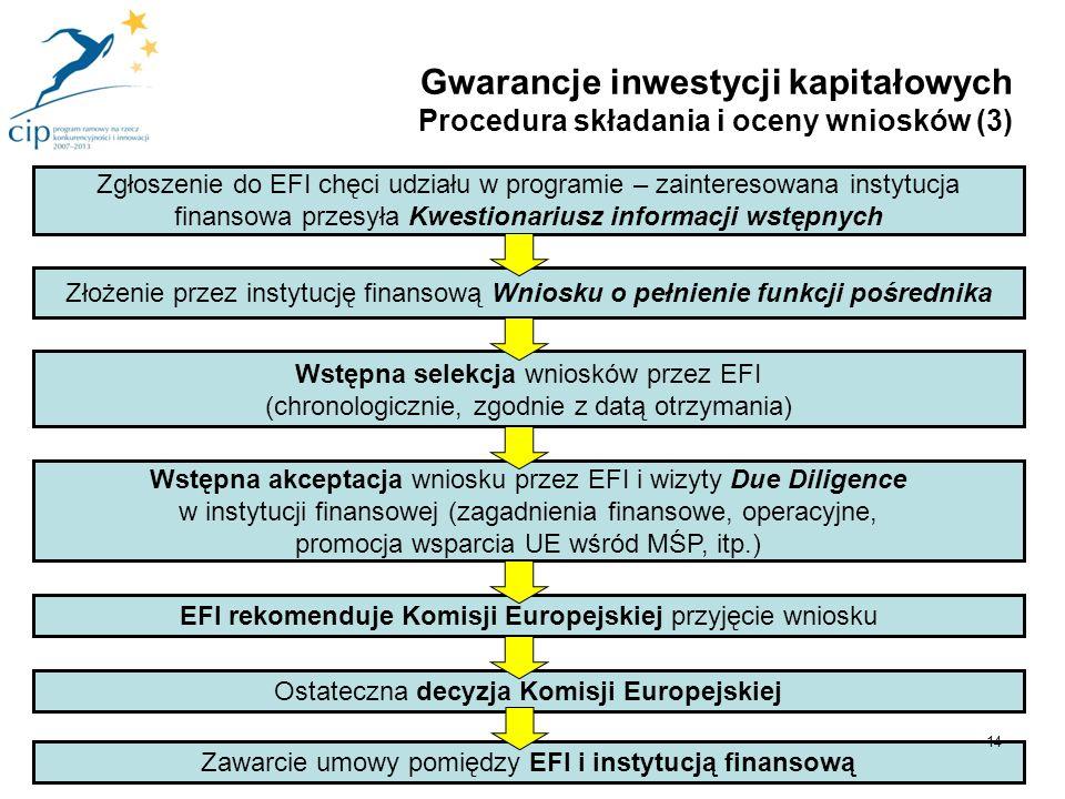 Wstępna akceptacja wniosku przez EFI i wizyty Due Diligence w instytucji finansowej (zagadnienia finansowe, operacyjne, promocja wsparcia UE wśród MŚP