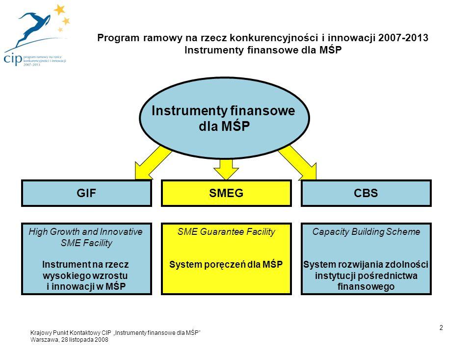 """3 SMEG – SME Guarantee Facility System poręczeń dla MŚP Cel: Gwarancje na rzecz instytucji finansowych Regwarancje na rzecz systemów gwarancyjnych Instytucja wdrażająca: Europejski Fundusz Inwestycyjny (EFI) Nabór wniosków: Otwarty (oficjalne uruchomienie instrumentu – 26 września 2007) Tryb ciągły (nie ma rund aplikacyjnych) Program ramowy na rzecz konkurencyjności i innowacji 2007-2013 SMEG – System poręczeń dla MŚP Krajowy Punkt Kontaktowy CIP """"Instrumenty finansowe dla MŚP Warszawa, 28 listopada 2008"""