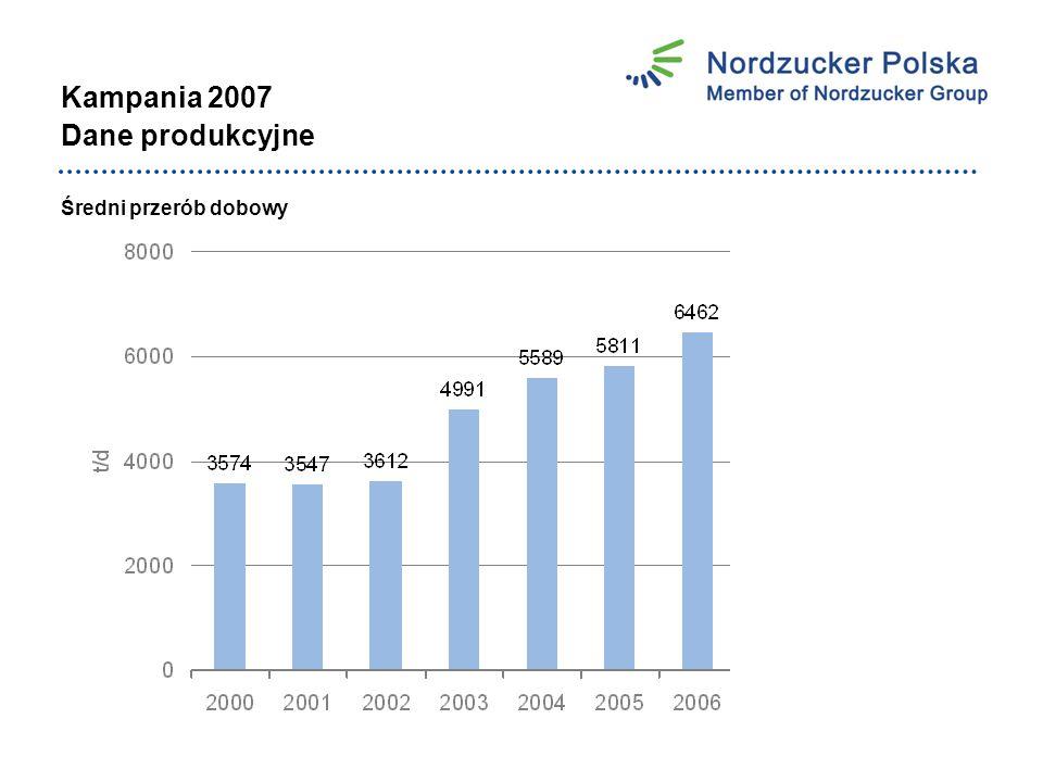 Kampania 2007 Dane produkcyjne Średni przerób dobowy