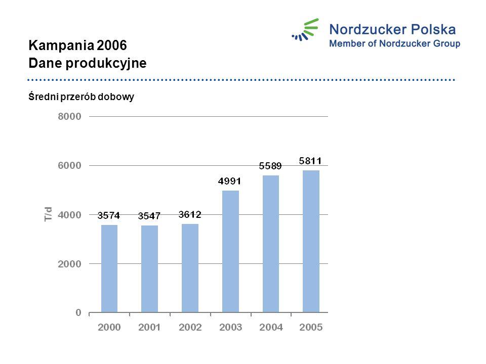 Kampania 2006 Dane produkcyjne Średni przerób dobowy
