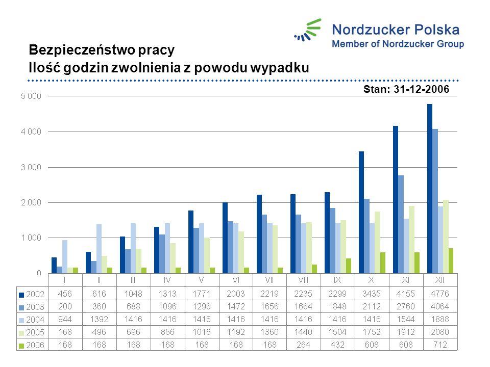 Bezpieczeństwo pracy Ilość godzin zwolnienia z powodu wypadku Stan: 31-12-2006