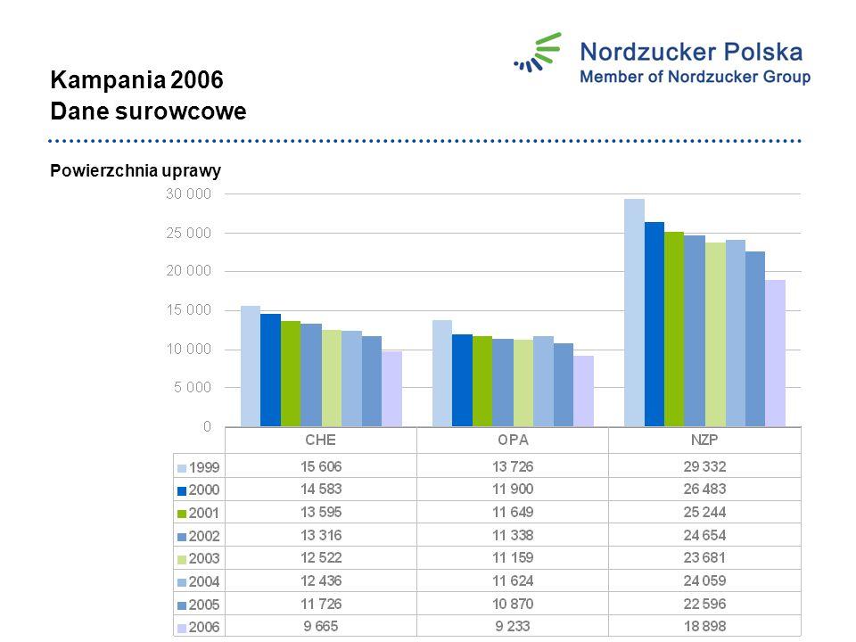 Kampania 2006 Dane surowcowe Plon