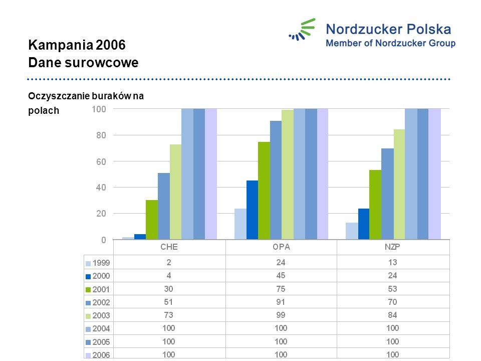 Bezpieczeństwo pracy Ilość dni bez wypadku Stan: 31-12-2006