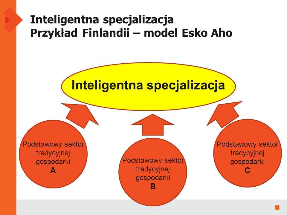 Inteligentna specjalizacja Przykład Finlandii – model Esko Aho Podstawowy sektor tradycyjnej gospodarki A Podstawowy sektor tradycyjnej gospodarki B Podstawowy sektor tradycyjnej gospodarki C Inteligentna specjalizacja