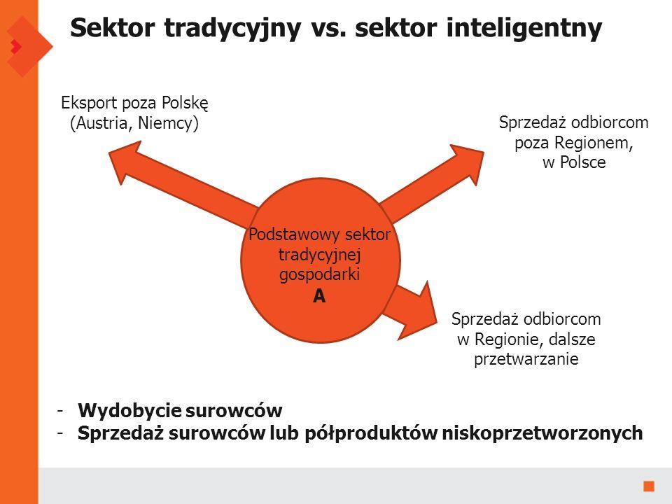 Sektor tradycyjny vs.