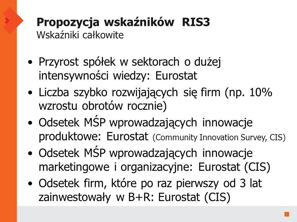 Propozycja wskaźników RIS3 Wskaźniki całkowite Przyrost spółek w sektorach o dużej intensywności wiedzy: Eurostat Liczba szybko rozwijających się firm (np.