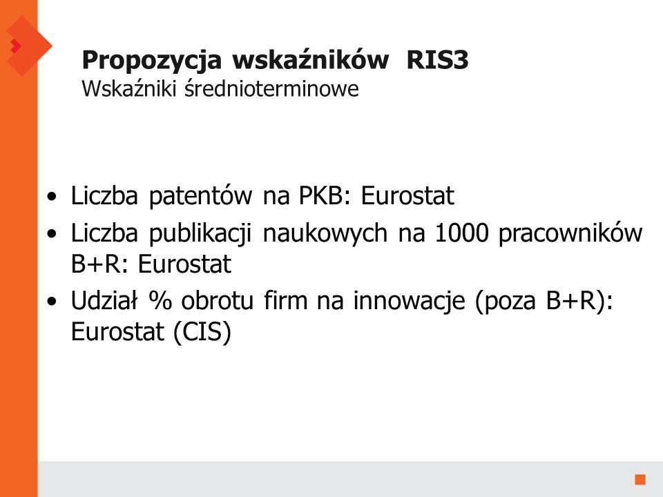 Propozycja wskaźników RIS3 Wskaźniki średnioterminowe Liczba patentów na PKB: Eurostat Liczba publikacji naukowych na 1000 pracowników B+R: Eurostat Udział % obrotu firm na innowacje (poza B+R): Eurostat (CIS)