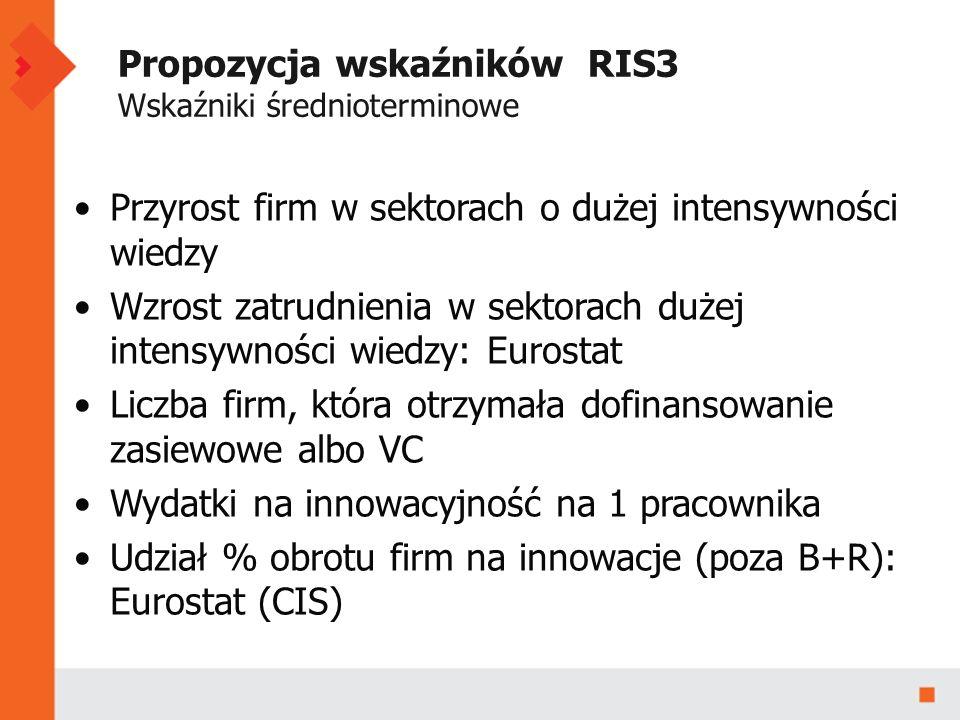 Propozycja wskaźników RIS3 Wskaźniki średnioterminowe Przyrost firm w sektorach o dużej intensywności wiedzy Wzrost zatrudnienia w sektorach dużej intensywności wiedzy: Eurostat Liczba firm, która otrzymała dofinansowanie zasiewowe albo VC Wydatki na innowacyjność na 1 pracownika Udział % obrotu firm na innowacje (poza B+R): Eurostat (CIS)