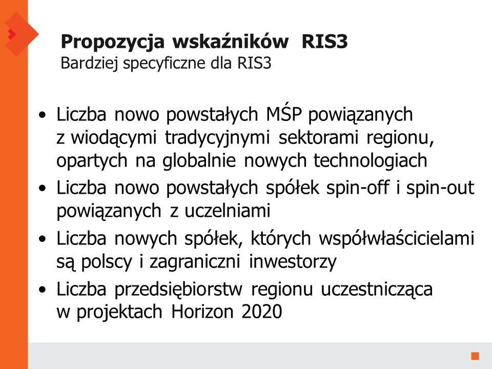 Propozycja wskaźników RIS3 Bardziej specyficzne dla RIS3 Liczba nowo powstałych MŚP powiązanych z wiodącymi tradycyjnymi sektorami regionu, opartych na globalnie nowych technologiach Liczba nowo powstałych spółek spin-off i spin-out powiązanych z uczelniami Liczba nowych spółek, których współwłaścicielami są polscy i zagraniczni inwestorzy Liczba przedsiębiorstw regionu uczestnicząca w projektach Horizon 2020
