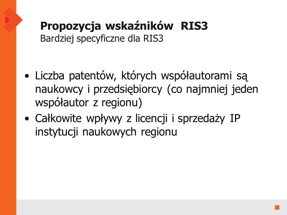 Propozycja wskaźników RIS3 Bardziej specyficzne dla RIS3 Liczba patentów, których współautorami są naukowcy i przedsiębiorcy (co najmniej jeden współautor z regionu) Całkowite wpływy z licencji i sprzedaży IP instytucji naukowych regionu