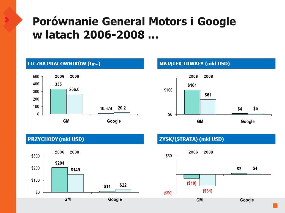 ZYSK/(STRATA) (mld USD) LICZBA PRACOWNIKÓW (tys.) MAJĄTEK TRWAŁY (mld USD) PRZYCHODY (mld USD) Porównanie General Motors i Google w latach 2006-2008 … 20082006 20082006 20082006 20082006 20082006 20082006 20082006 20082006