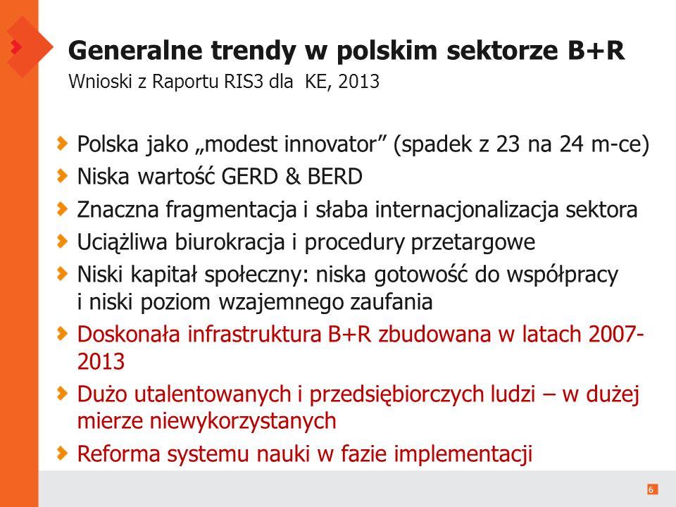 """6 Generalne trendy w polskim sektorze B+R Wnioski z Raportu RIS3 dla KE, 2013 Polska jako """"modest innovator (spadek z 23 na 24 m-ce) Niska wartość GERD & BERD Znaczna fragmentacja i słaba internacjonalizacja sektora Uciążliwa biurokracja i procedury przetargowe Niski kapitał społeczny: niska gotowość do współpracy i niski poziom wzajemnego zaufania Doskonała infrastruktura B+R zbudowana w latach 2007- 2013 Dużo utalentowanych i przedsiębiorczych ludzi – w dużej mierze niewykorzystanych Reforma systemu nauki w fazie implementacji"""