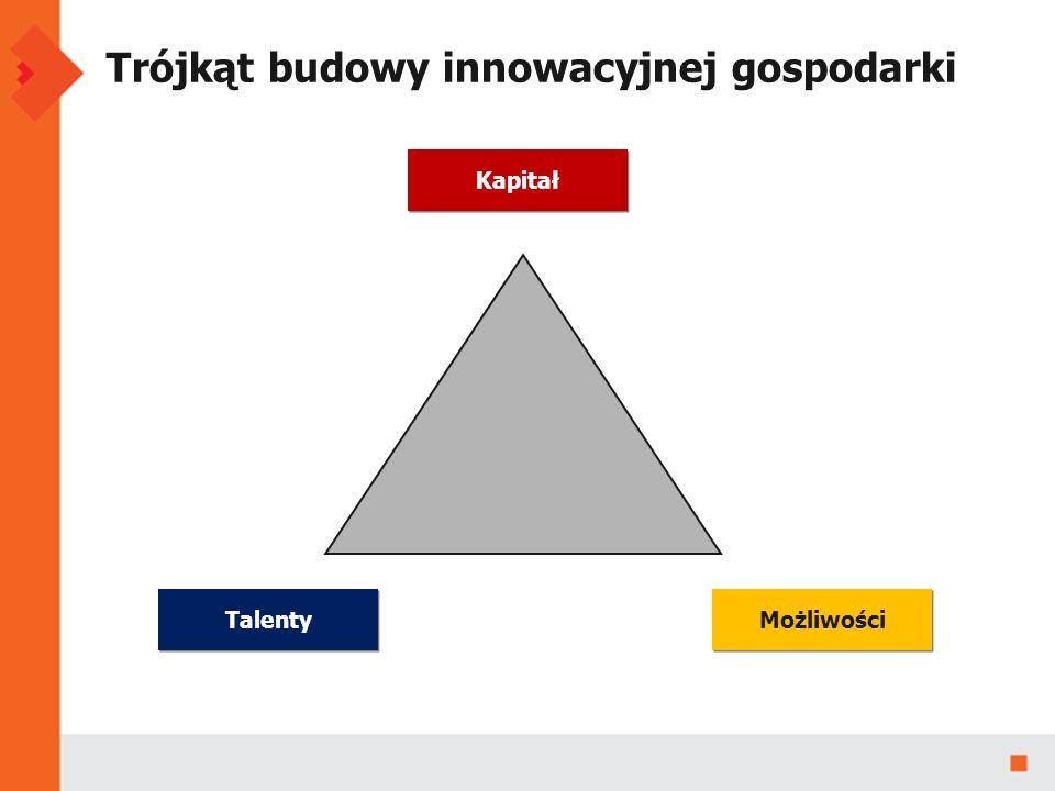 Trójkąt budowy innowacyjnej gospodarki Talenty Możliwości Kapitał