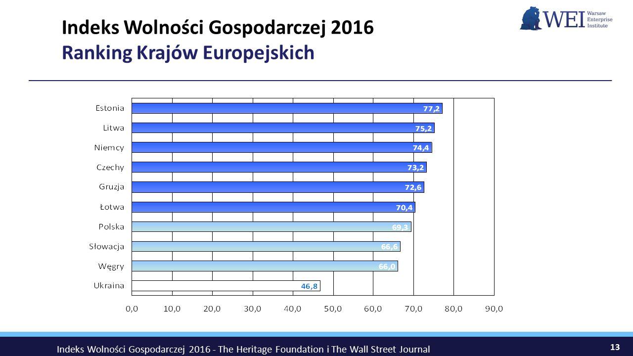 Indeks Wolności Gospodarczej 2016 Ranking Krajów Europejskich 13 Indeks Wolności Gospodarczej 2016 - The Heritage Foundation i The Wall Street Journal