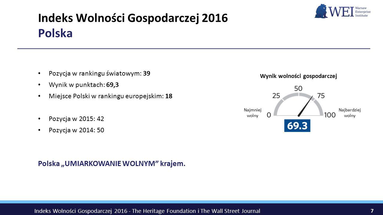 Indeks Wolności Gospodarczej 2016 Polska Pozycja w rankingu światowym: 39 Wynik w punktach: 69,3 Miejsce Polski w rankingu europejskim: 18 Pozycja w 2
