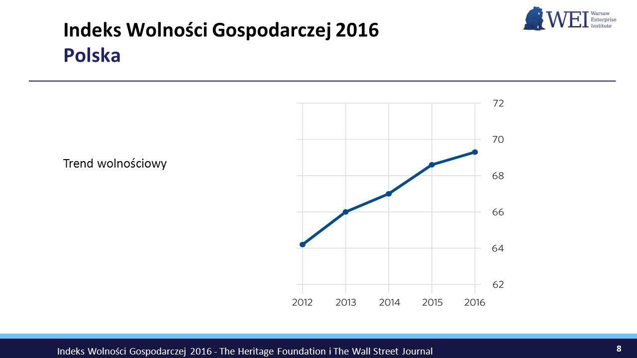 8 Indeks Wolności Gospodarczej 2016 Polska Trend wolnościowy Indeks Wolności Gospodarczej 2016 - The Heritage Foundation i The Wall Street Journal