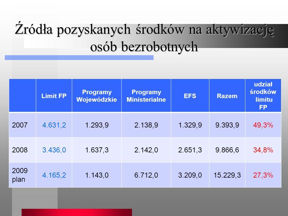 Źródła pozyskanych środków na aktywizację osób bezrobotnych Limit FP Programy Wojewódzkie Programy Ministerialne EFSRazem udział środków limitu FP 20074.631,21.293,92.138,91.329,99.393,949,3% 20083.436,01.637,32.142,02.651,39.866,634,8% 2009 plan 4.165,21.143,06.712,03.209,015.229,327,3%