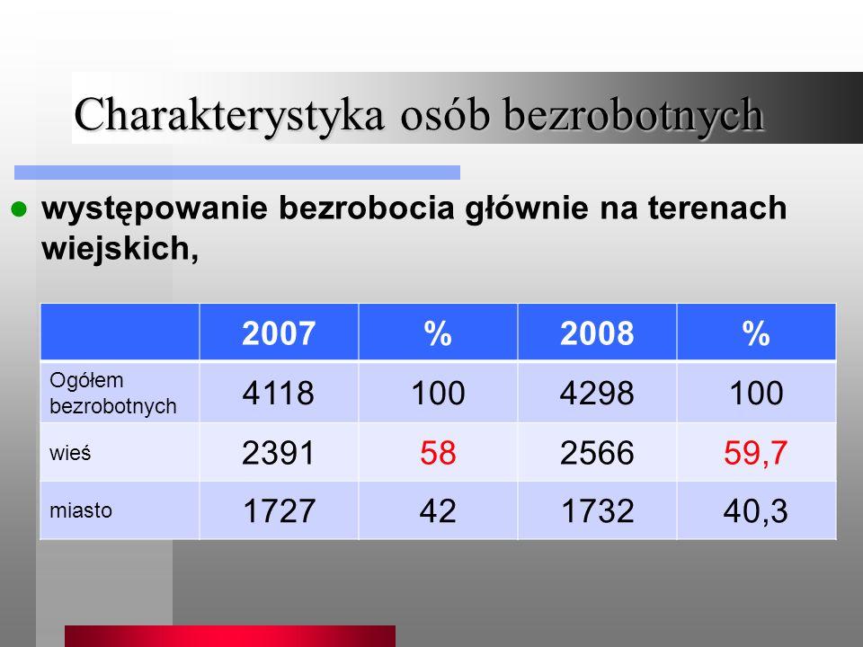 Charakterystyka osób bezrobotnych występowanie bezrobocia głównie na terenach wiejskich, 2007%2008% Ogółem bezrobotnych 41181004298100 wieś 239158256659,7 miasto 172742173240,3