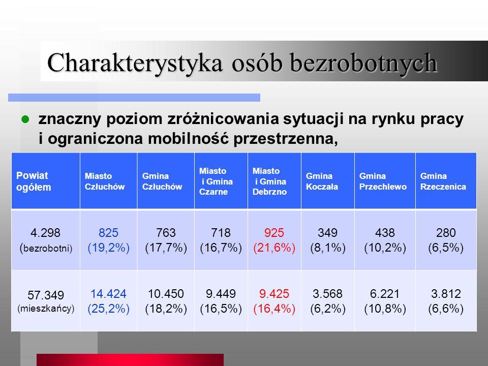 Charakterystyka osób bezrobotnych znaczny poziom zróżnicowania sytuacji na rynku pracy i ograniczona mobilność przestrzenna, Powiat ogółem Miasto Człuchów Gmina Człuchów Miasto i Gmina Czarne Miasto i Gmina Debrzno Gmina Koczała Gmina Przechlewo Gmina Rzeczenica 4.298 ( bezrobotni) 825 (19,2%) 763 (17,7%) 718 (16,7%) 925 (21,6%) 349 (8,1%) 438 (10,2%) 280 (6,5%) 57.349 (mieszkańcy) 14.424 (25,2%) 10.450 (18,2%) 9.449 (16,5%) 9.425 (16,4%) 3.568 (6,2%) 6.221 (10,8%) 3.812 (6,6%)