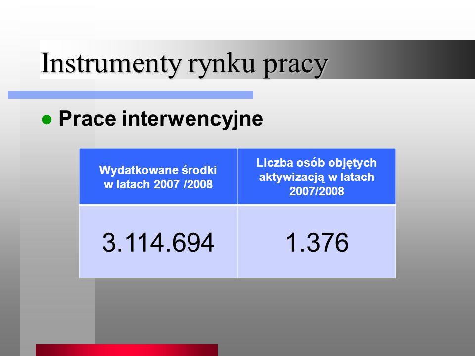 Instrumenty rynku pracy Prace interwencyjne Wydatkowane środki w latach 2007 /2008 Liczba osób objętych aktywizacją w latach 2007/2008 3.114.6941.376