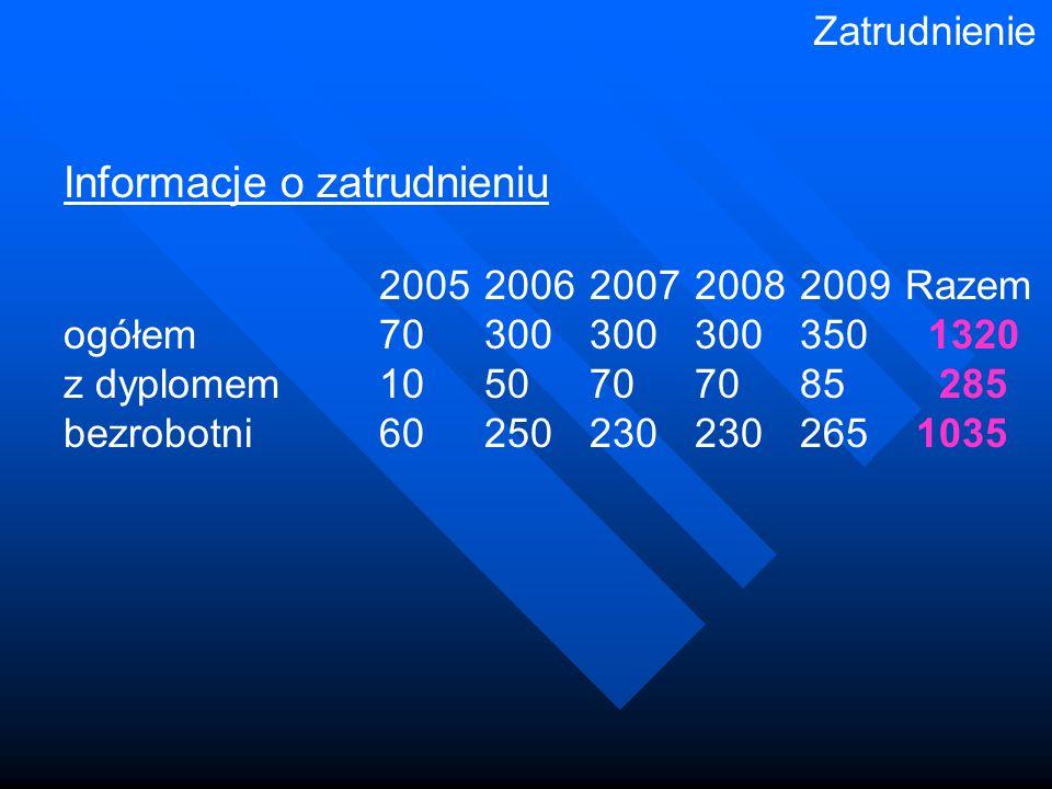 Zatrudnienie Informacje o zatrudnieniu 20052006200720082009Razem ogółem70300300300350 1320 z dyplomem1050707085 285 bezrobotni60250230230265 1035