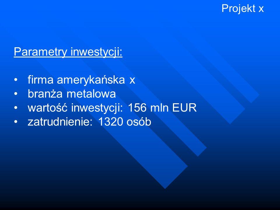 Parametry inwestycji: firma amerykańska x branża metalowa wartość inwestycji: 156 mln EUR zatrudnienie: 1320 osób Projekt x