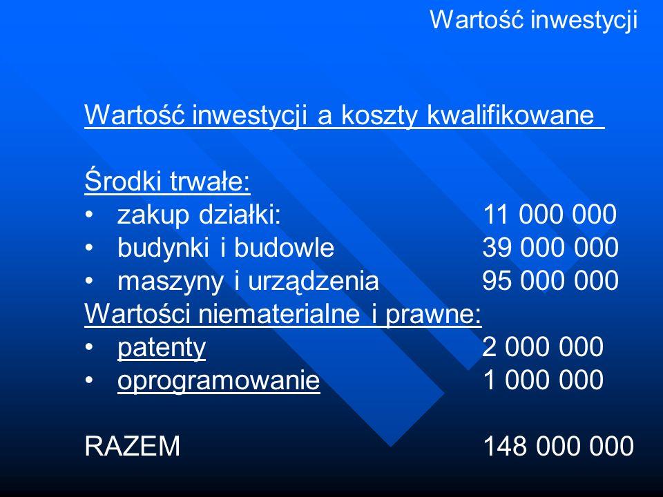 Wartość inwestycji Wartość inwestycji a koszty kwalifikowane Środki trwałe: zakup działki: 11 000 000 budynki i budowle39 000 000 maszyny i urządzenia95 000 000 Wartości niematerialne i prawne: patenty2 000 000 oprogramowanie1 000 000 RAZEM148 000 000