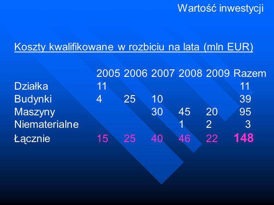 Wartość inwestycji Koszty kwalifikowane w rozbiciu na lata (mln EUR) 20052006200720082009Razem Działka11 11 Budynki42510 39 Maszyny304520 95 Niematerialne12 3 Łącznie1525404622 148