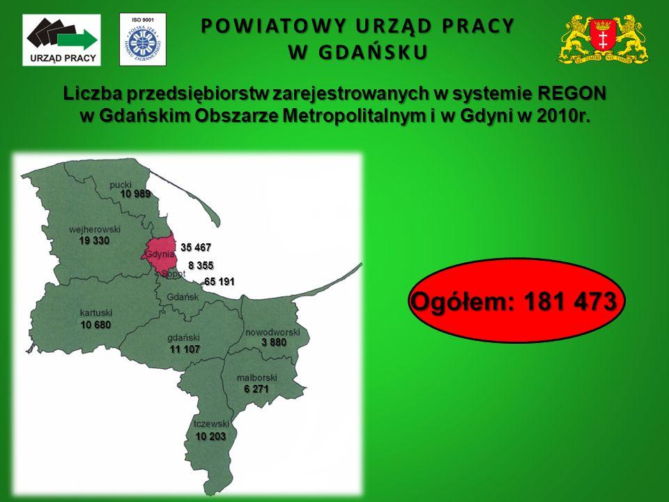 POWIATOWY URZĄD PRACY W GDAŃSKU Liczba przedsiębiorstw zarejestrowanych w systemie REGON w Gdańskim Obszarze Metropolitalnym i w Gdyni w 2010r. 65 191