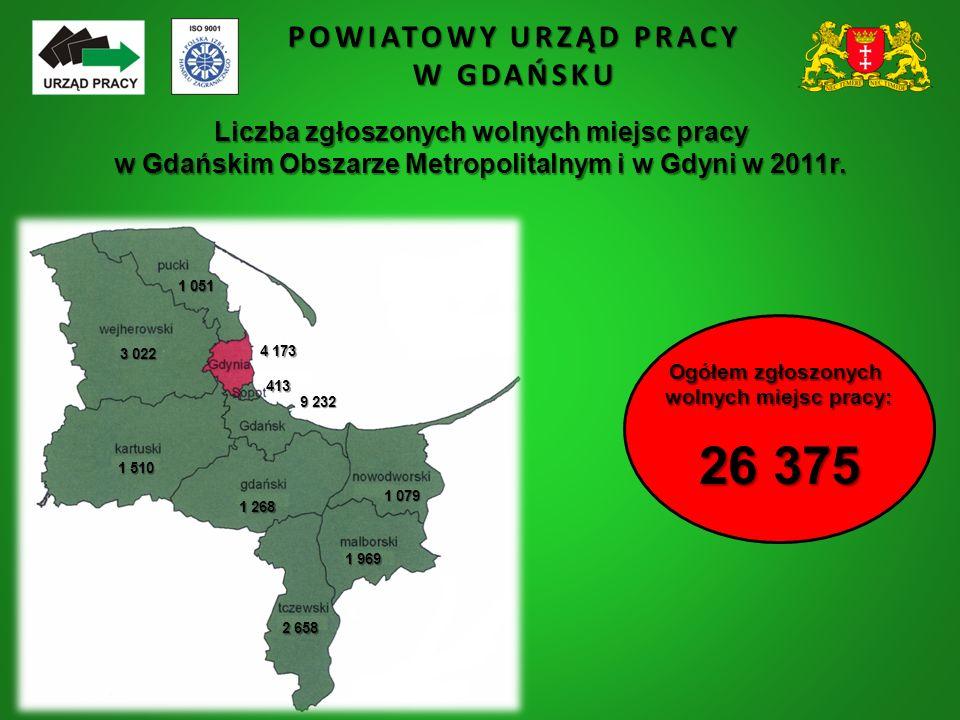 POWIATOWY URZĄD PRACY W GDAŃSKU Liczba zgłoszonych wolnych miejsc pracy w Gdańskim Obszarze Metropolitalnym i w Gdyni w 2011r. 9 232 1 079 1 969 1 510