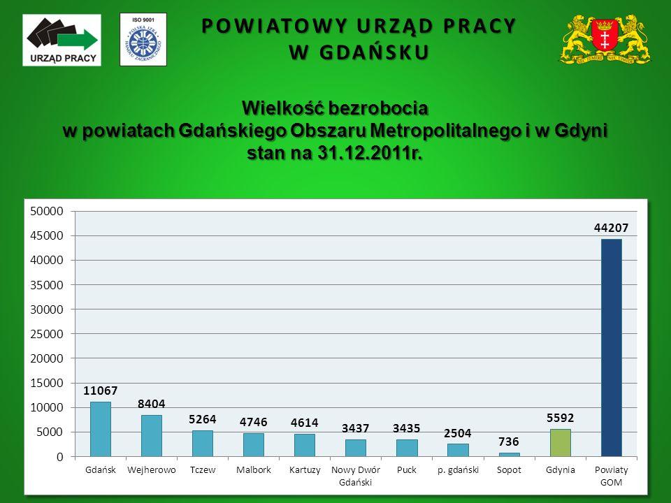 POWIATOWY URZĄD PRACY W GDAŃSKU Wielkość bezrobocia w powiatach Gdańskiego Obszaru Metropolitalnego i w Gdyni stan na 31.12.2011r.