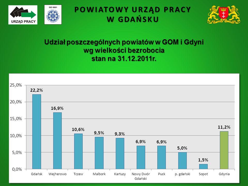 POWIATOWY URZĄD PRACY W GDAŃSKU Udział poszczególnych powiatów w GOM i Gdyni wg wielkości bezrobocia stan na 31.12.2011r.