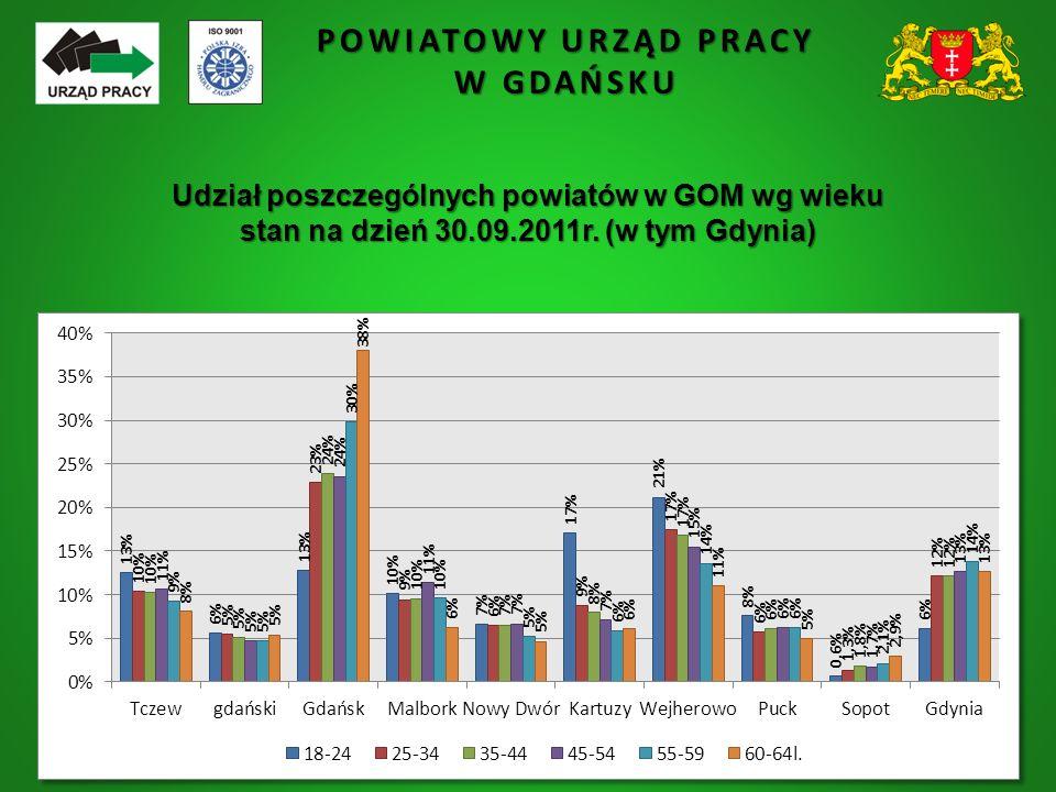 POWIATOWY URZĄD PRACY W GDAŃSKU Udział poszczególnych powiatów w GOM wg wieku stan na dzień 30.09.2011r. (w tym Gdynia)
