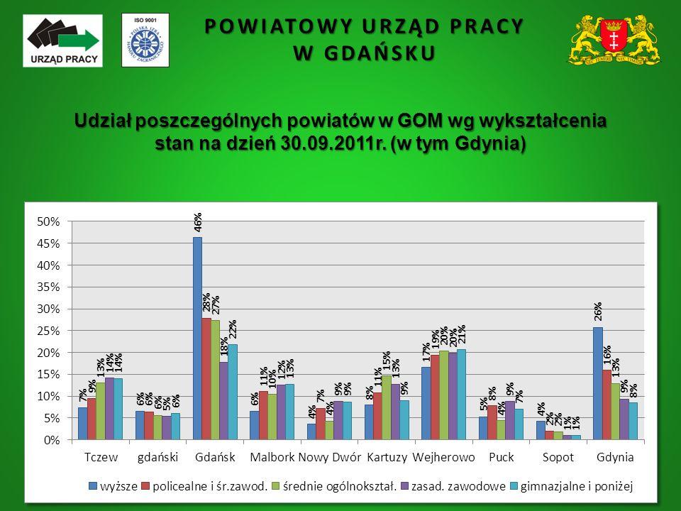 POWIATOWY URZĄD PRACY W GDAŃSKU Udział poszczególnych powiatów w GOM wg wykształcenia stan na dzień 30.09.2011r. (w tym Gdynia)