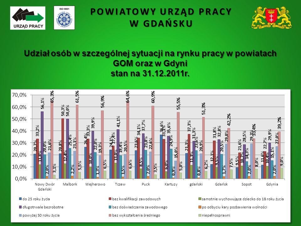 POWIATOWY URZĄD PRACY W GDAŃSKU Udział osób w szczególnej sytuacji na rynku pracy w powiatach GOM oraz w Gdyni stan na 31.12.2011r.